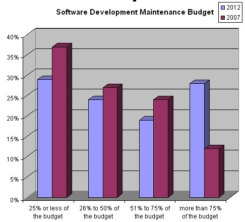 Increased Software Development Maintenance Costs