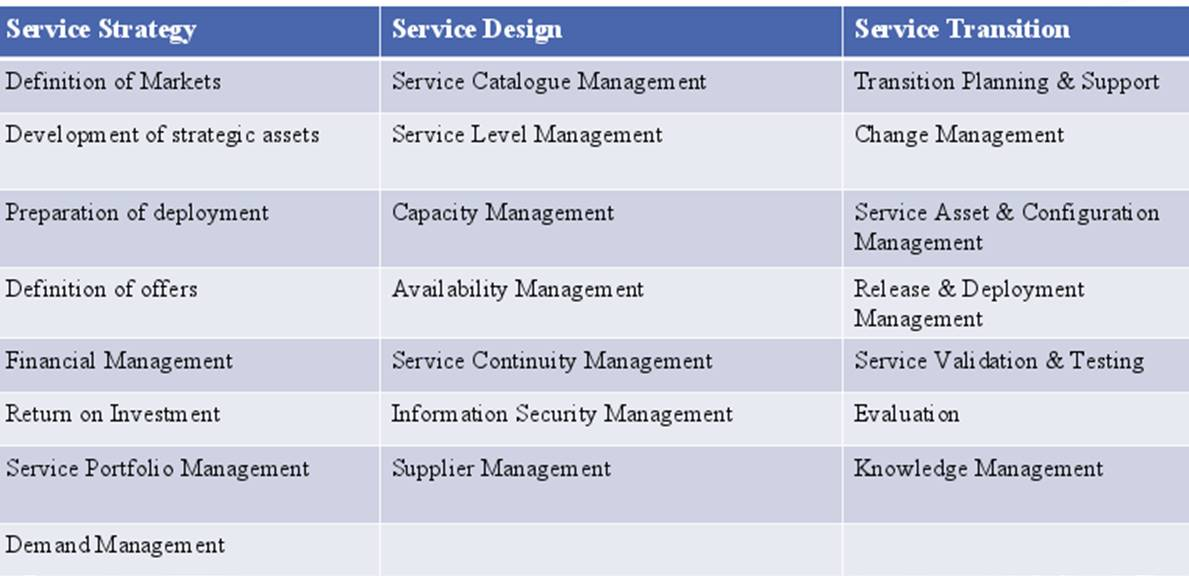 ITIL Process The 5 ITIL Service Management Processes in the ITIL