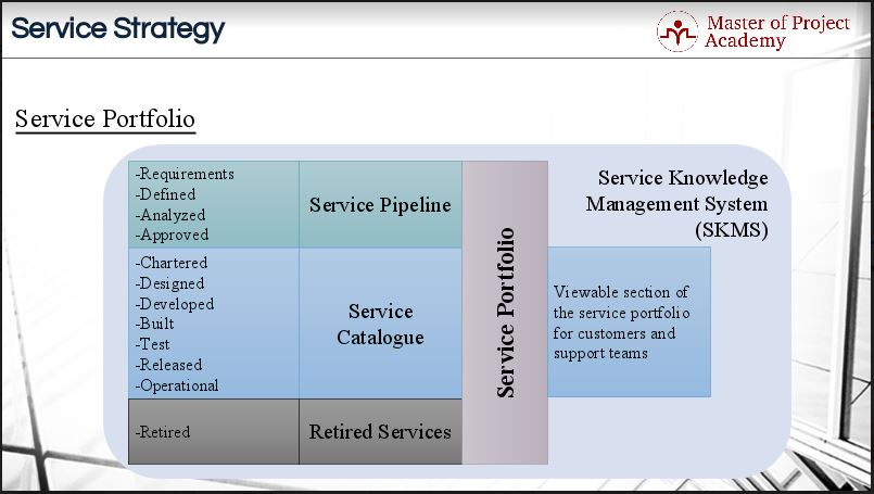Service Portfolio A bird\u0027s eye view of your IT services - Master of