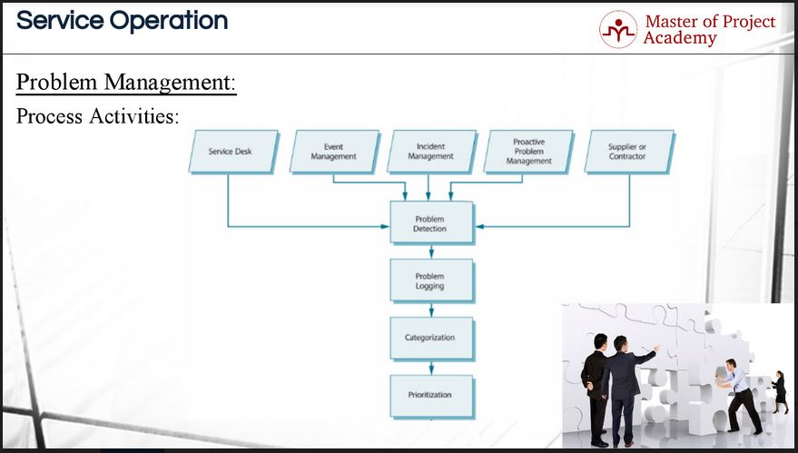 ITIL Problem Management Process Flow In 3 Steps - Master of Project