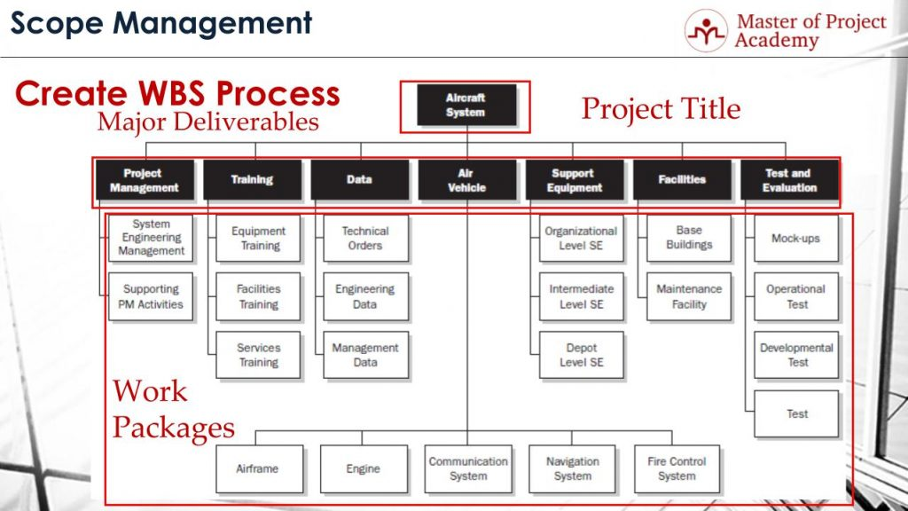 What Are The 4 Aspects of Work Breakdown Structure (WBS)? - Master - work breakdown structure template