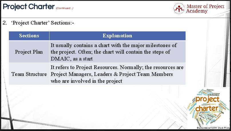 7 Elements of the Six Sigma Project Charter - Explore 6 Sigma Charter