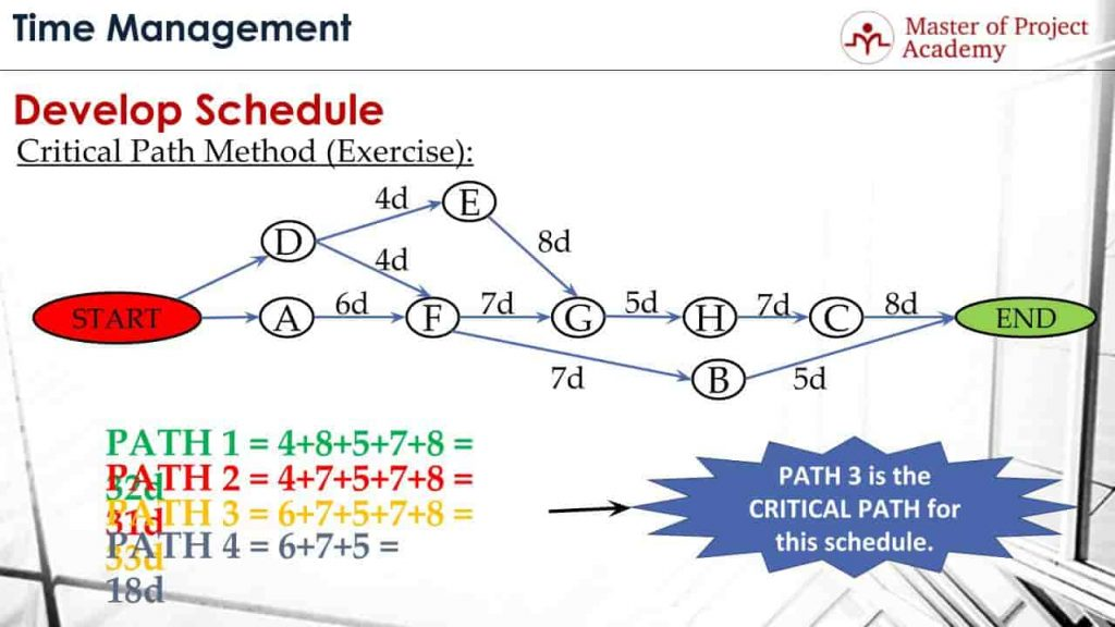 What is Critical Path Method and How to Calculate Critical Path? - critical path project management