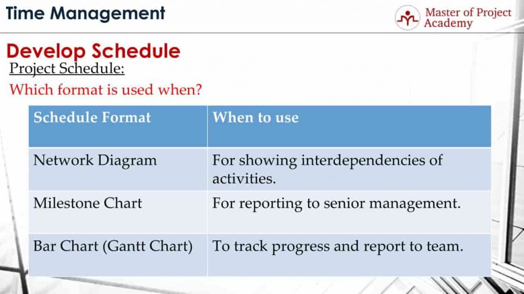 The 3 Most Common Formats For Creating the Project Schedule - Master