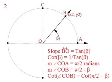 how to show a function has a vertical tangent
