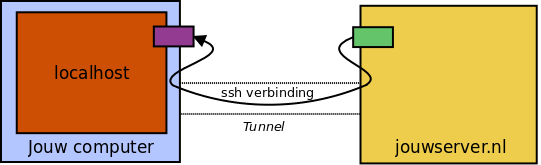 Extern tunneling