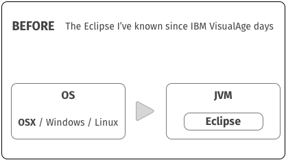 before_reinvention_classic_eclipse_ide
