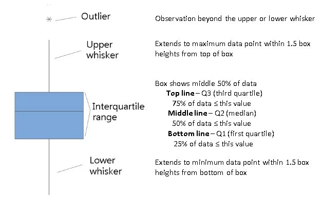 How to Think Outside the Boxplot
