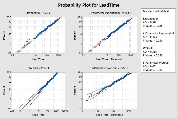5 Simple Steps to Conduct Capability Analysis with Non-Normal Data