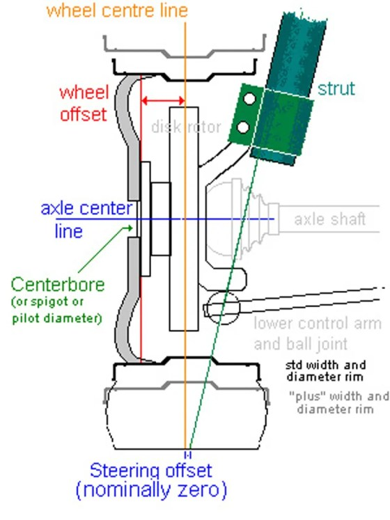 As Illustrated here, your wheels need to be able to clear the strut and tie rod without rubbing. Diagram Credit: townfairtire.com