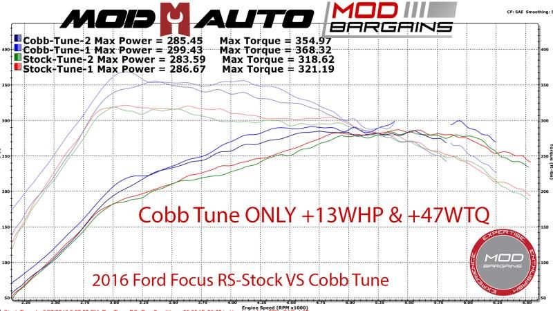 Ford Focus RS stock vs cobb tune dyno graph at Mod Auto