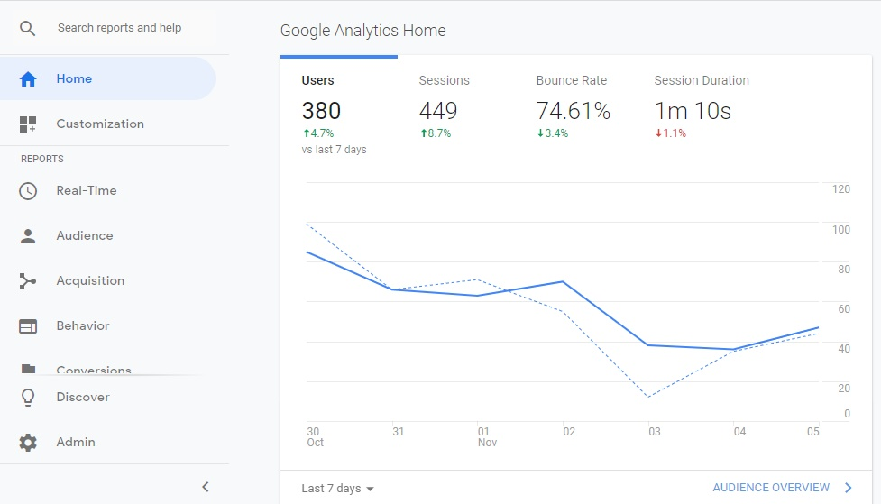 How to Create an SEO Report That\u0027ll Wow Your Clients (Plus Free