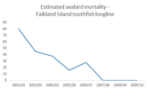 Data chart showing reduction of seabird bycatch in Falklands toothfish fishery