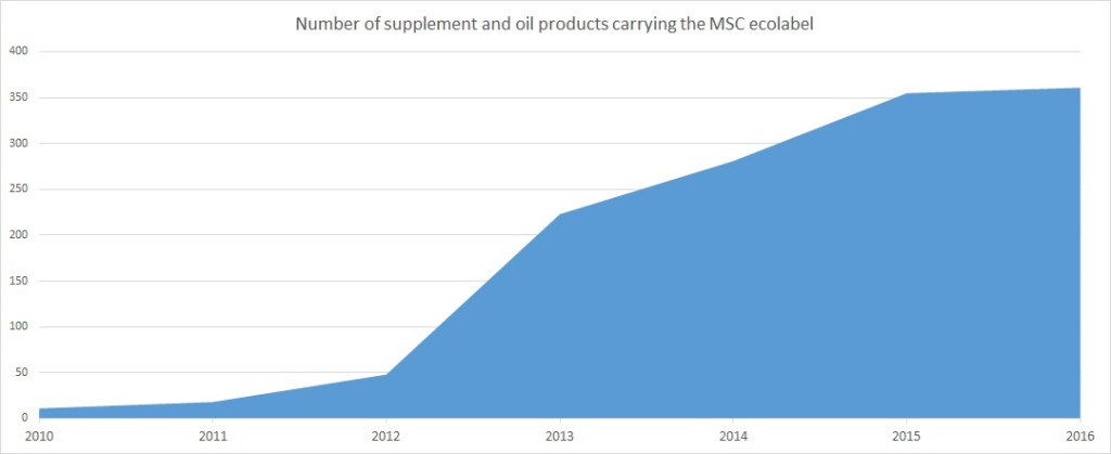 Demand for sustainable supplements
