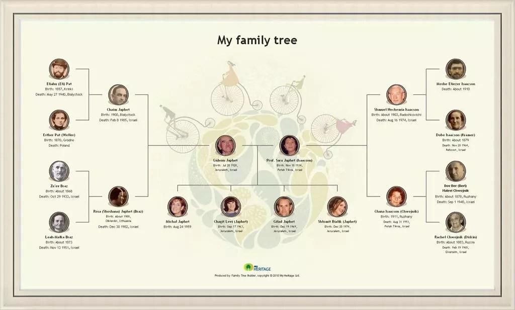 create family tree chart - Canasbergdorfbib