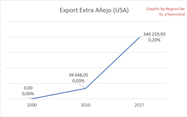 Tequila Export Extra Anejo