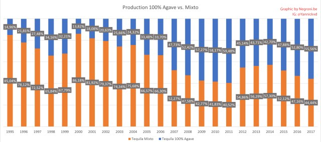 Tequila production per category