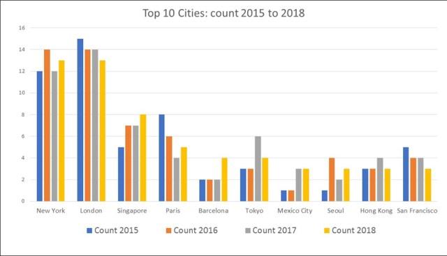 Top10Cities1518c