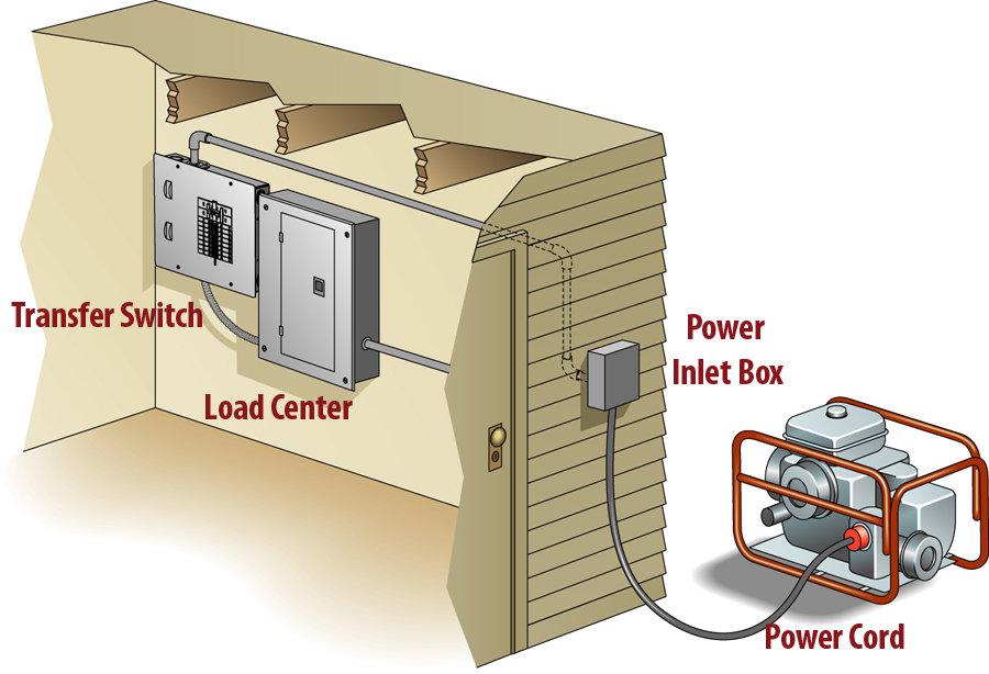 Generator Home Wiring Wiring Diagram