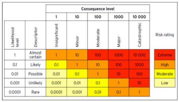 Risk analysis and evaluation unpacked