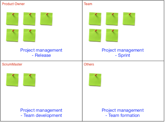 Zoom out and see the big picture of Scrum roles - Lv Yi
