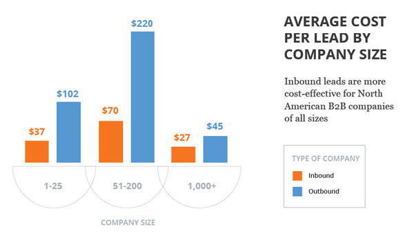 How Effective is Inbound Marketing in 10 Powerful Charts
