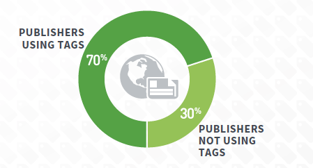 70 Percent of Publishers Use Tags