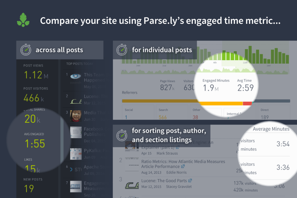 Engaged Time in Parse.ly