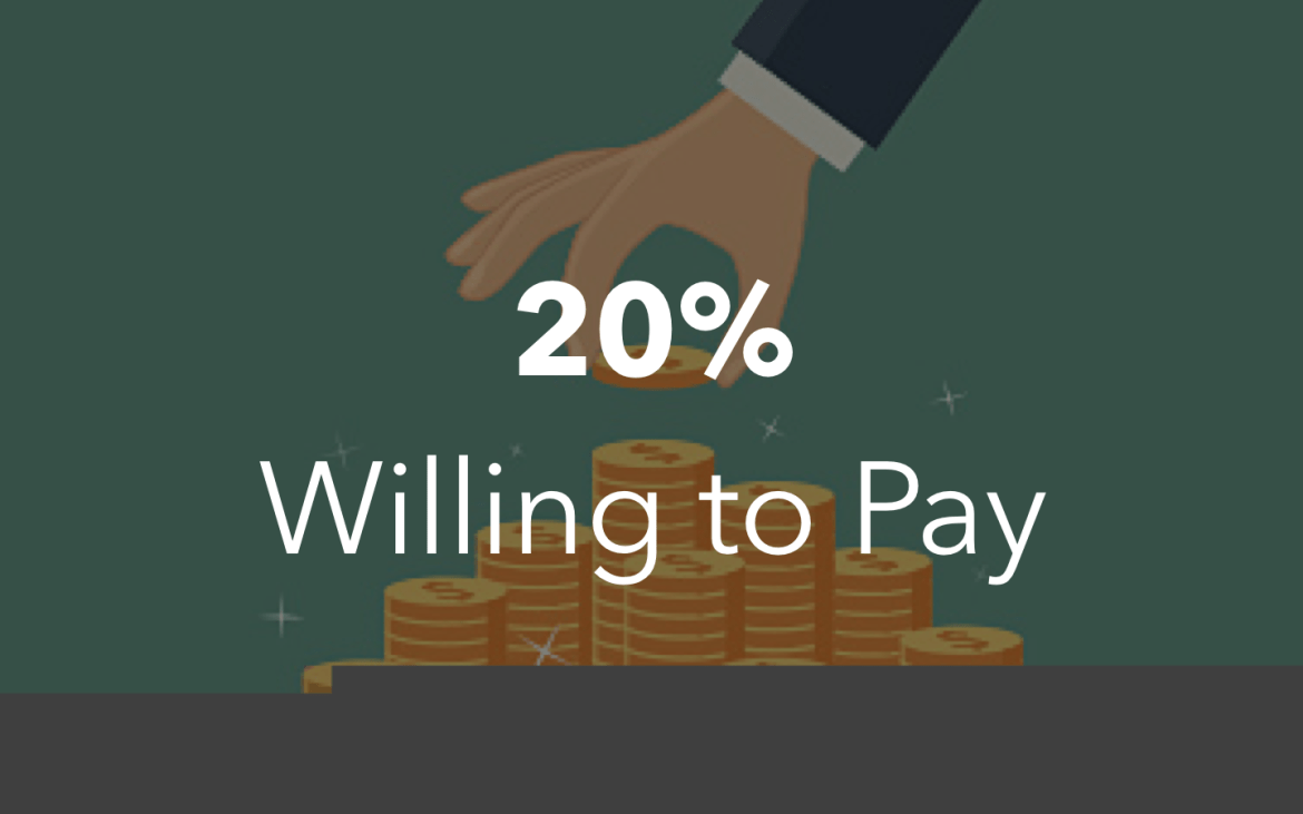20% Willing to Pay