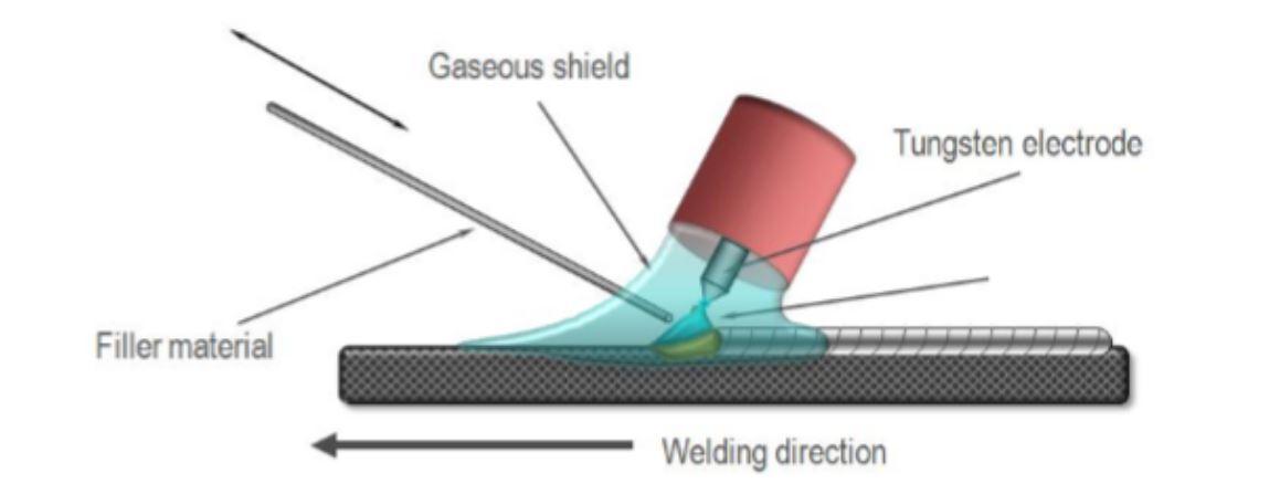 What is TIG Welding? The basics of tungsten inert gas welding
