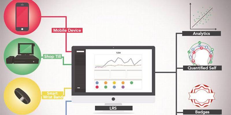 How xAPI May Shape Learning Management - saba lms