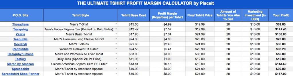 profit margin spreadsheet - Onwebioinnovate