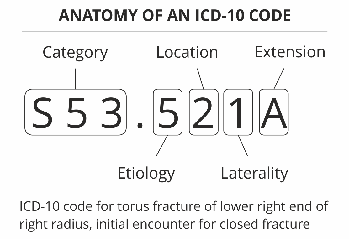 Coding Fractures In Icd 10 Pcs