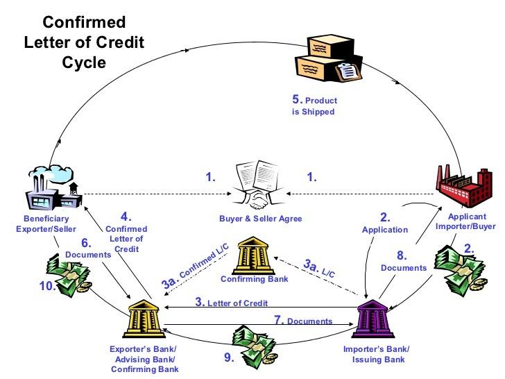 Payment Terms Advance, Net, CAD/DP, LC - Projectmaterials