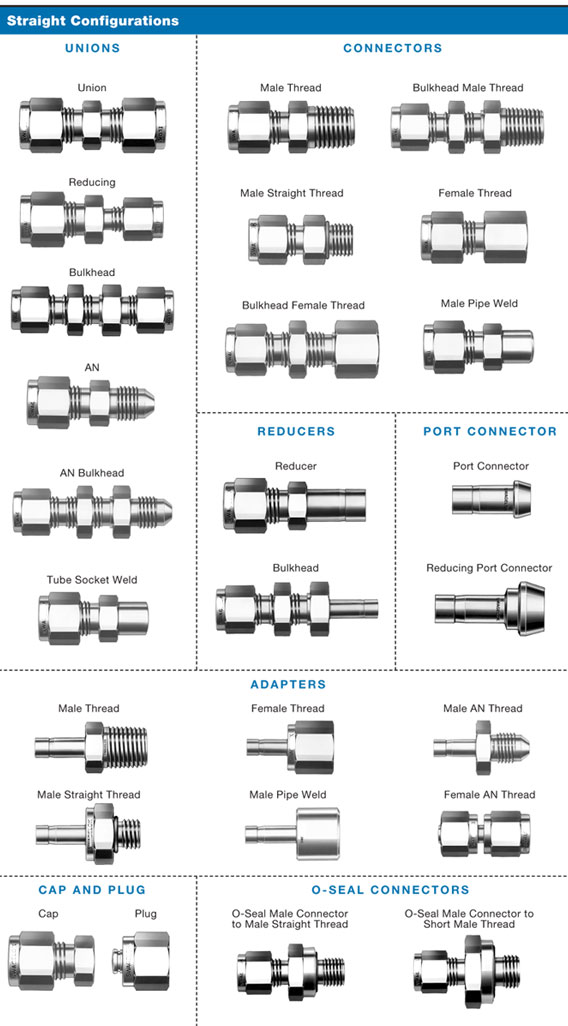 Ferrule Fittings for Tubes - Projectmaterials