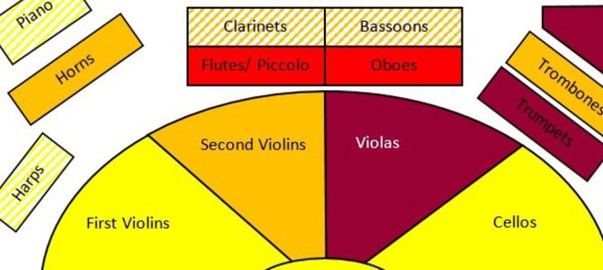 Is Orchestral Noise Damaging Hearing?