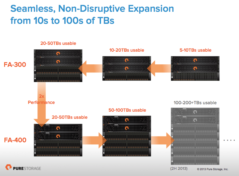Introducing The 3rd Generation Pure Storage Flasharray