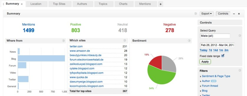 Brandwatch Dashboard für Social Media Monitoring