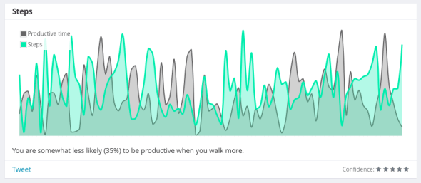 You are somewhat less likely (35%) to be productive when you walk more.
