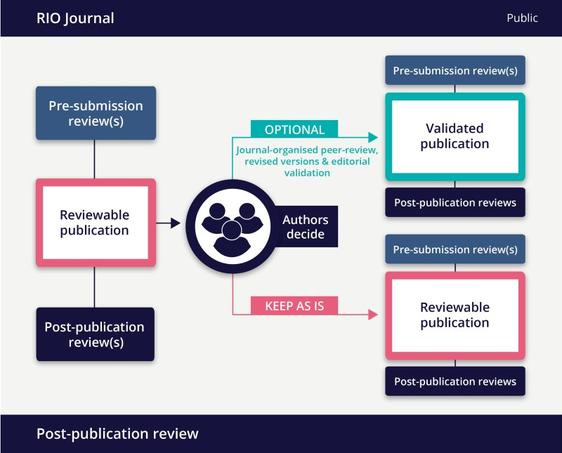 post-publication peer review chart