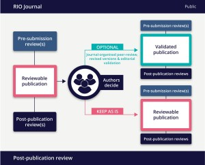 post-publication-peer-review-chart