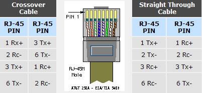tia eia 568a and 568b wiring color codes blog