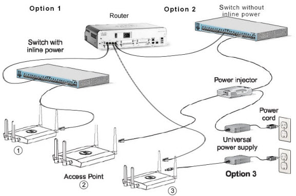 How to Connect Cisco Wireless Access Point? \u2013 Router Switch Blog
