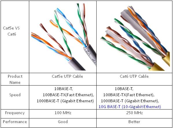 Cat 6 Vs Cat 5 Electronic Schematics collections