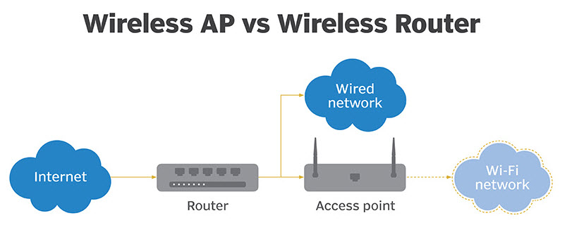 Access Point or Wireless Router? Things You Should Consider \u2013 Router