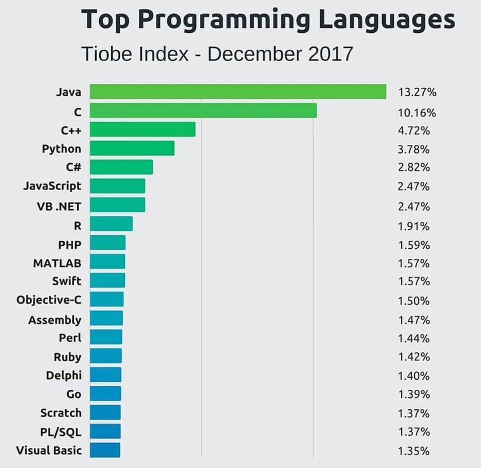 Coding Is The Must Auto Electrical Wiring Diagram Pioneer Mosfet 50wx4 Power Ac Or Dc Top 10 Programming Languages 2018 For Successful Development