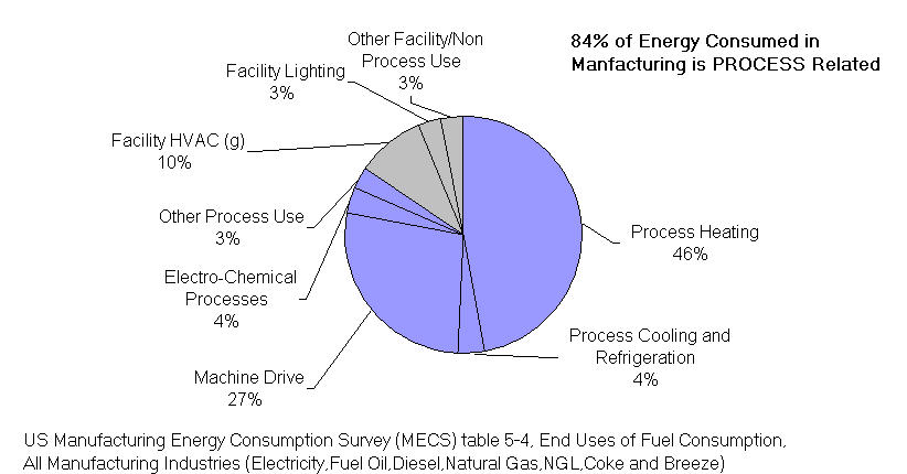 Five Ways to Improve Energy Efficiency in your Process - Schneider