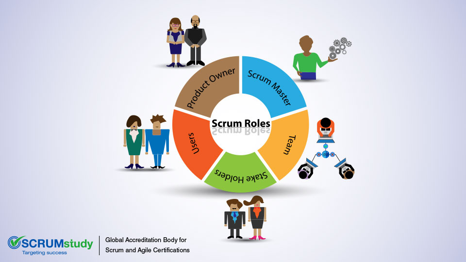 Core and Non-core Roles in Scrum SCRUMstudy Blog