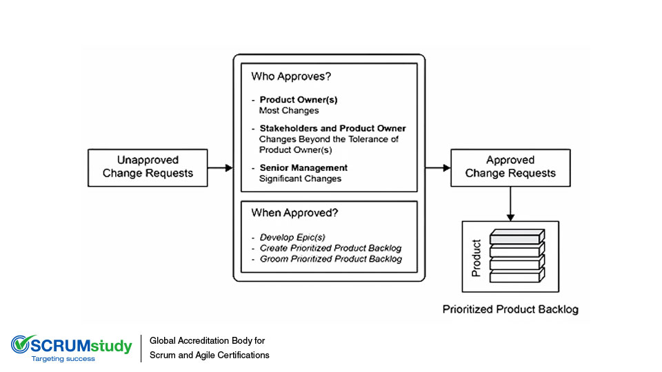How to Handle Request for Change or Change Requests in a Scrum