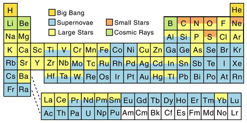 Origin of the Elements in the Solar System Science Blog from the SDSS